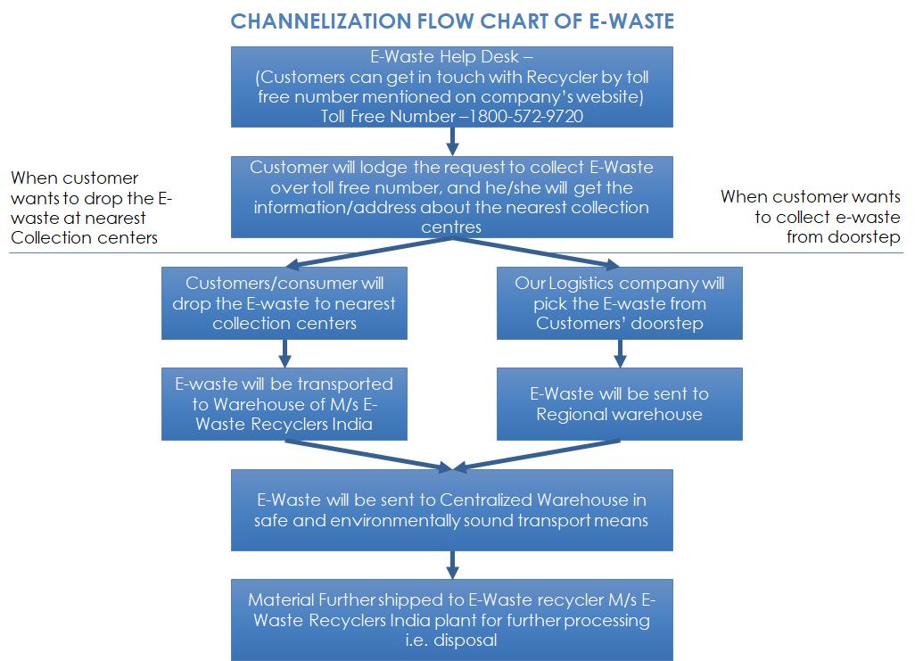E-WASTE Management | Utstarcom
